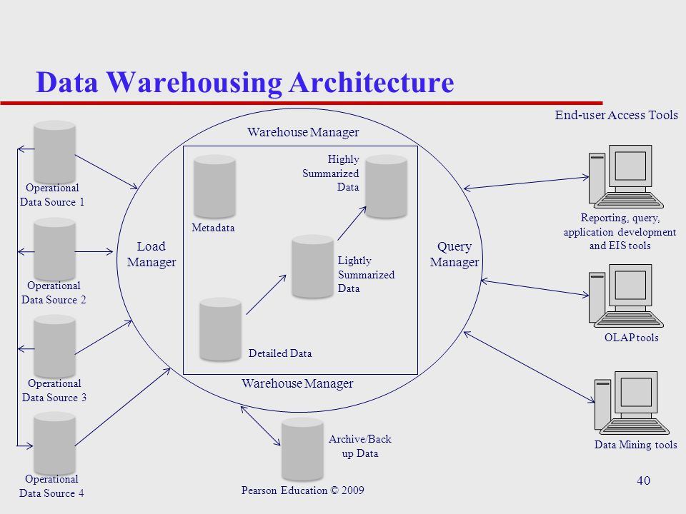 database and data warehouse The definition of data warehousing can be found in our guide to data integration technology nomenclature how is a data warehouse different from a regular database.