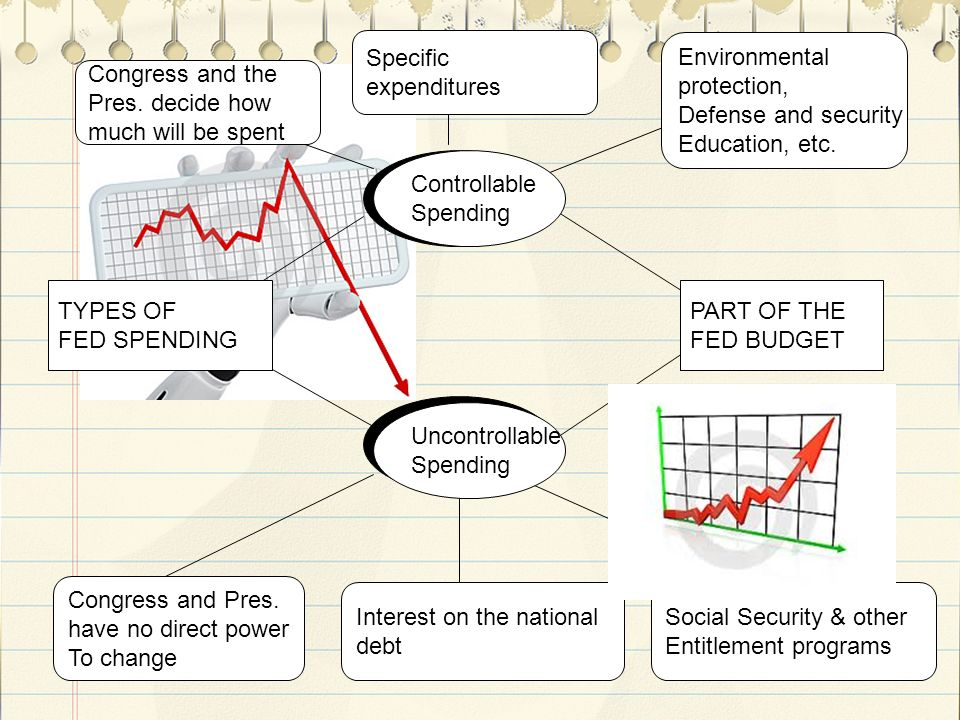 18 TYPES OF FED SPENDING PART OF THE FED BUDGET Congress and Pres.