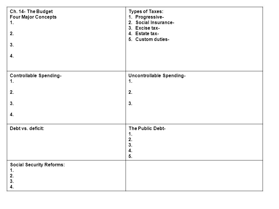 Ch. 14- The Budget Four Major Concepts