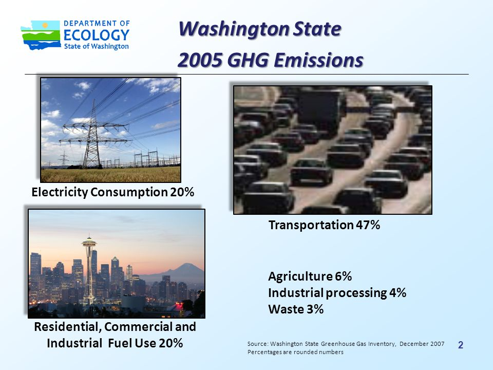 Residential, Commercial and Industrial Fuel Use 20% Washington State 2005 GHG Emissions Electricity Consumption 20% Agriculture 6% Industrial processing 4% Waste 3% Transportation 47% Source: Washington State Greenhouse Gas Inventory, December 2007 Percentages are rounded numbers 2