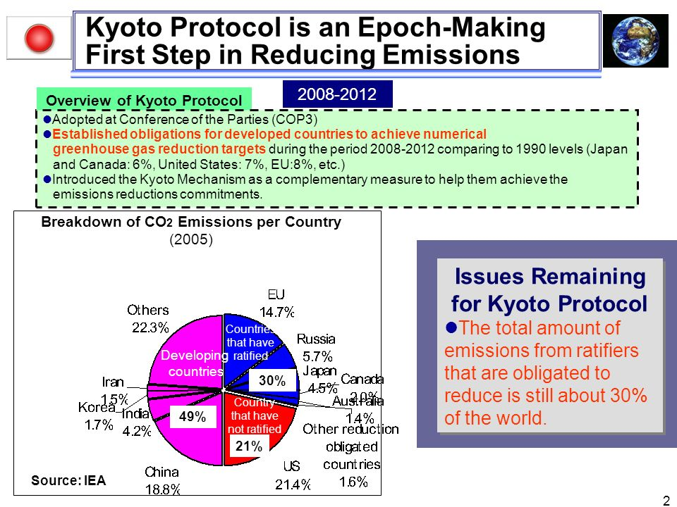 kyoto protocol canada essay The kyoto protocol to the united nations framework convention on climate change is an agreement kyoto protocol essay and 6 percent by canada, hungary.