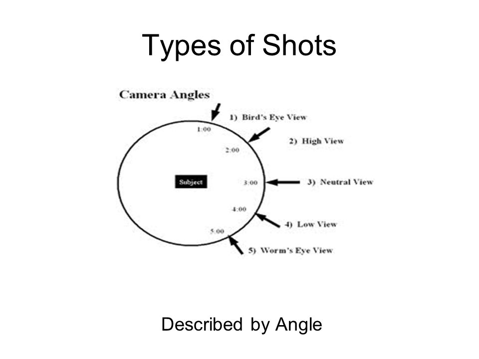 Types of Shots Described by Angle
