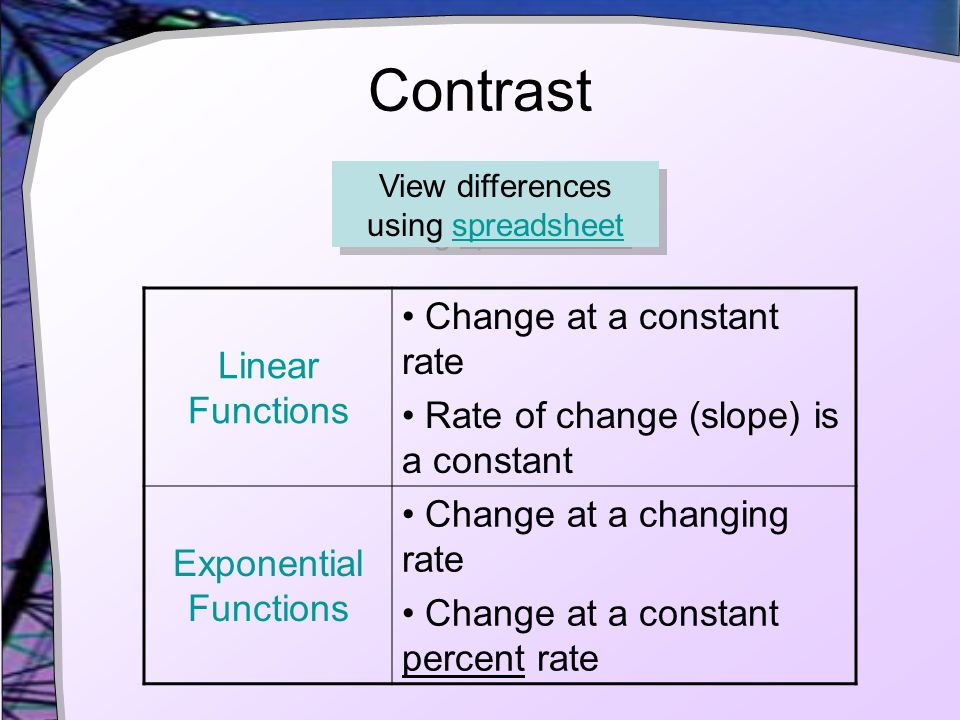 Intro To Exponential Functions Lesson 31 Contrast Linear Functions