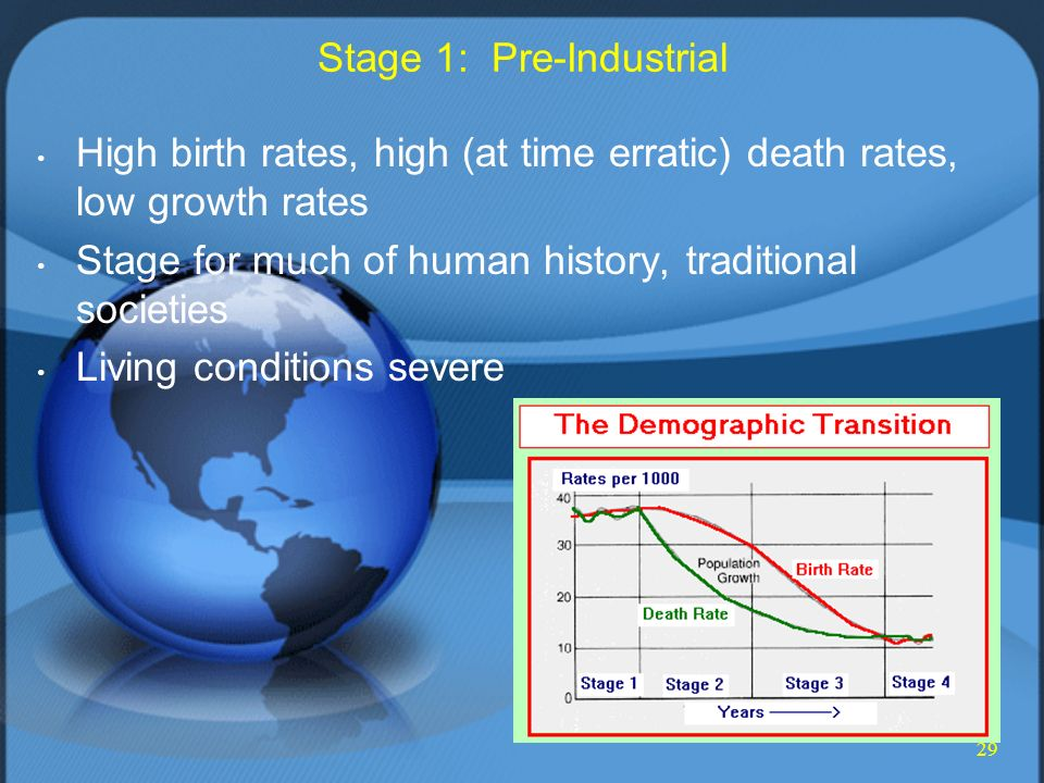 29 Stage 1: Pre-Industrial High birth rates, high (at time erratic) death rates, low growth rates Stage for much of human history, traditional societies Living conditions severe
