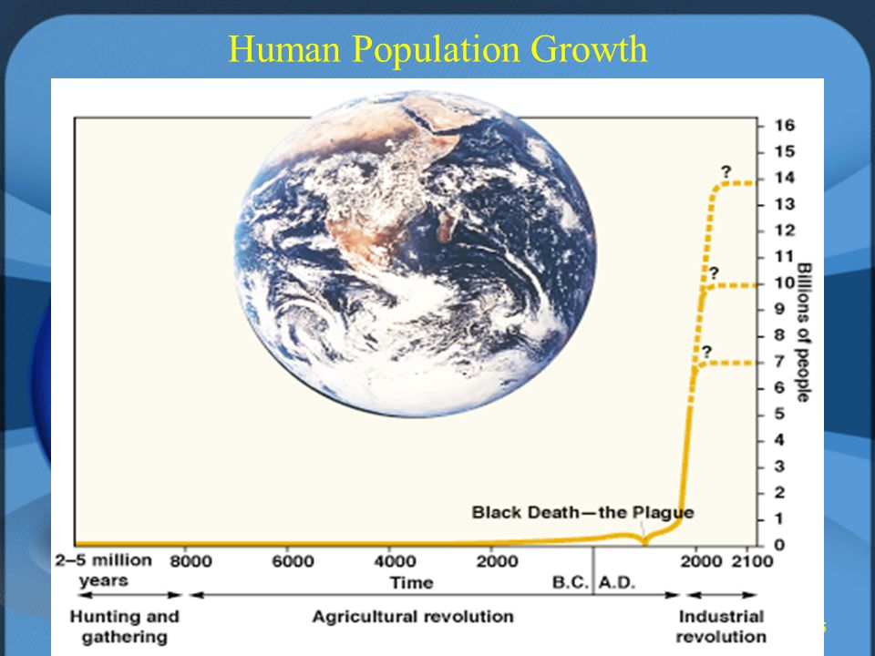 5 Human Population Growth