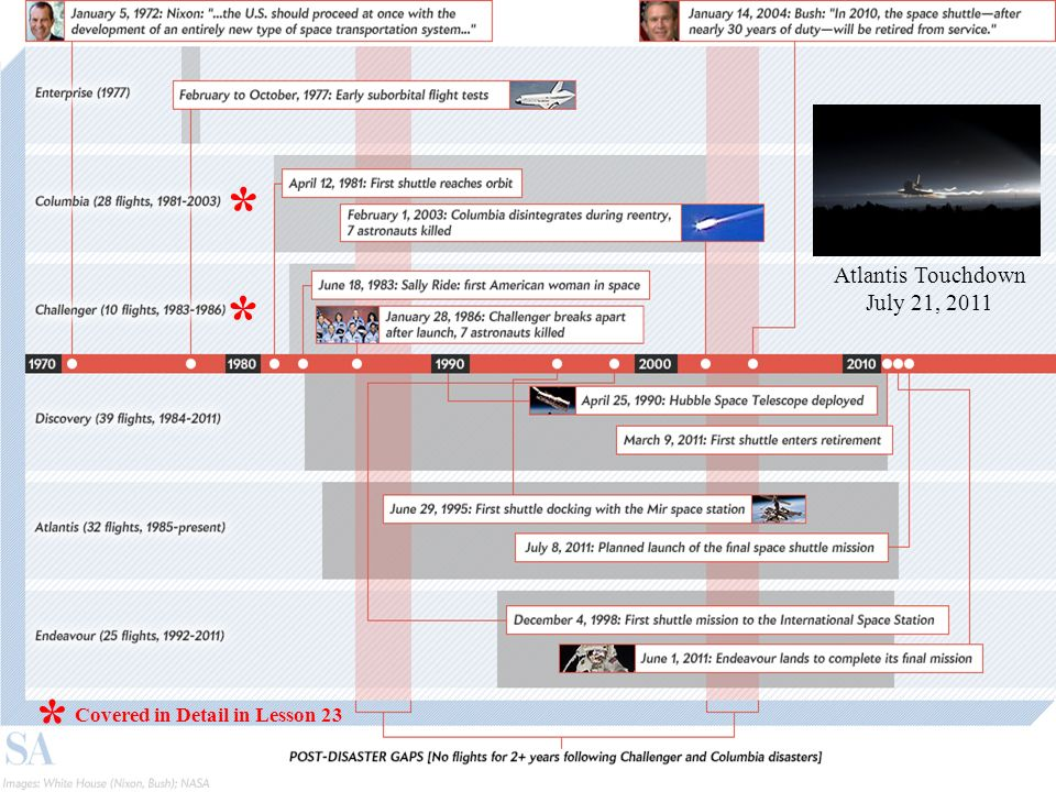 Atlantis Touchdown July 21, 2011 * * * Covered in Detail in Lesson 23