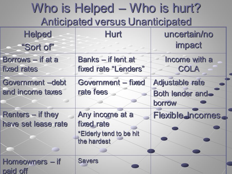 Who is Helped – Who is hurt.