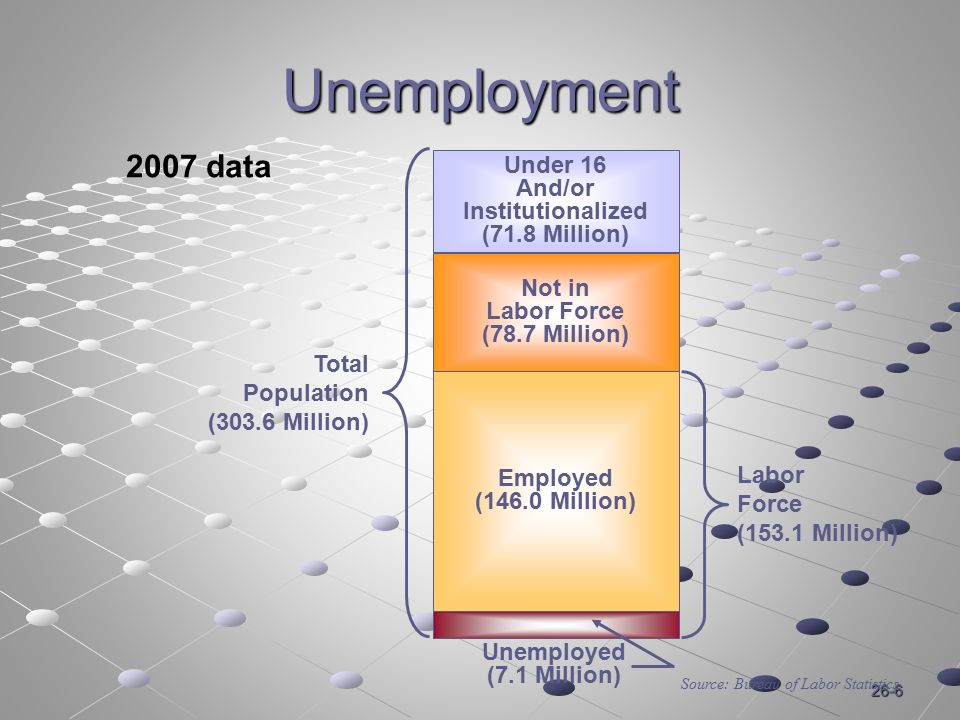 26-6 Unemployment Under 16 And/or Institutionalized (71.8 Million) 2007 data Total Population (303.6 Million) Not in Labor Force (78.7 Million) Employed (146.0 Million) Labor Force (153.1 Million) Unemployed (7.1 Million) Source: Bureau of Labor Statistics