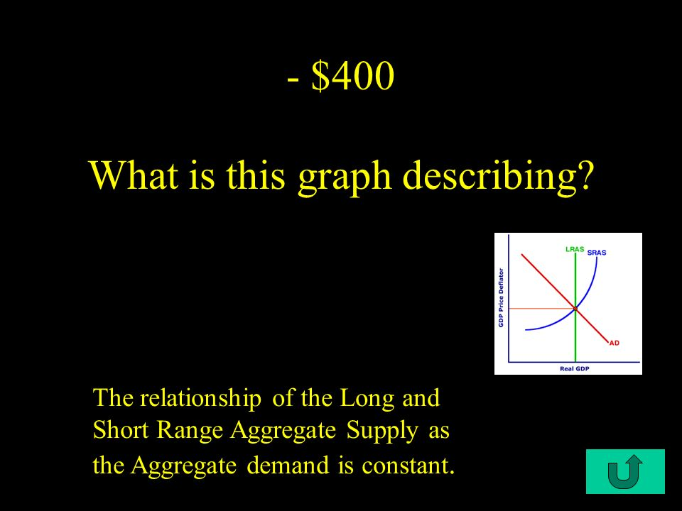C2-$300 - $300 What Is the relationship that supply and demand share An inverse relationship