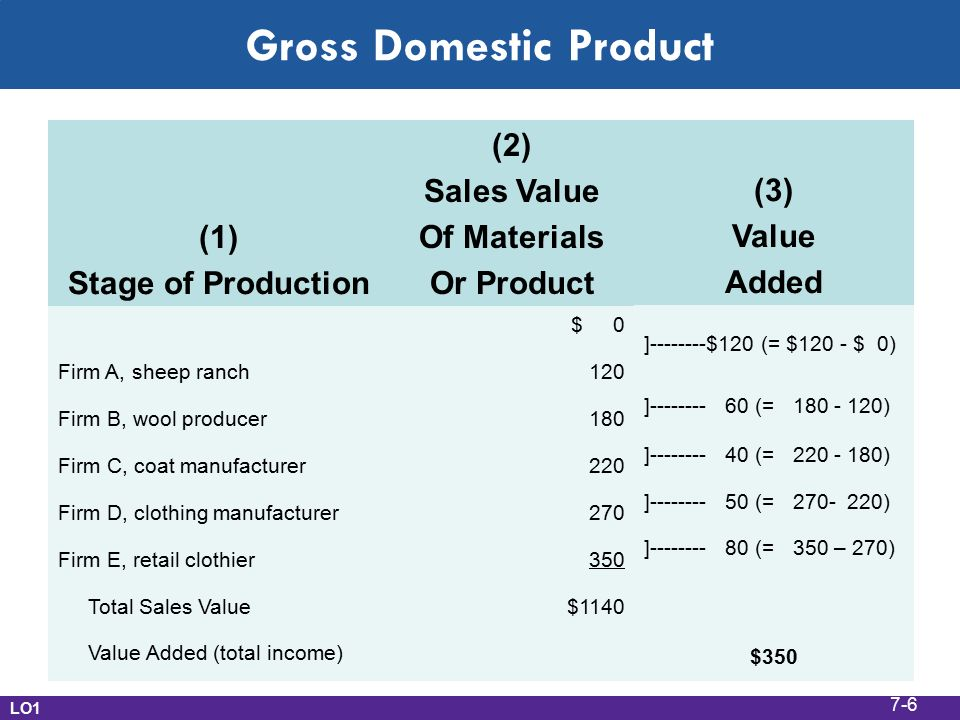 Gross Domestic Product (1) Stage of Production (2) Sales Value Of Materials Or Product $ 0 Firm A, sheep ranch120 Firm B, wool producer180 Firm C, coat manufacturer220 Firm D, clothing manufacturer270 Firm E, retail clothier350 Total Sales Value$1140 Value Added (total income) (3) Value Added ] $120 (= $120 - $ 0) ] (= ) ] (= ) ] (= ) ] (= 350 – 270) $350 LO1 7-6