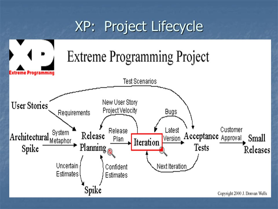 XP: Project Lifecycle