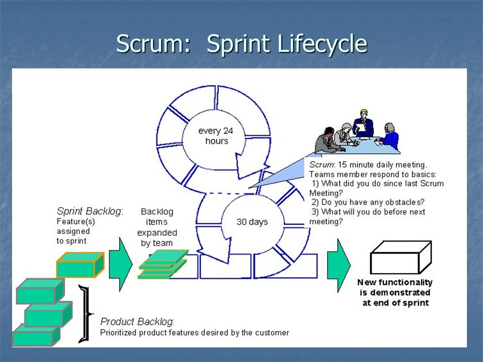 Scrum: Sprint Lifecycle
