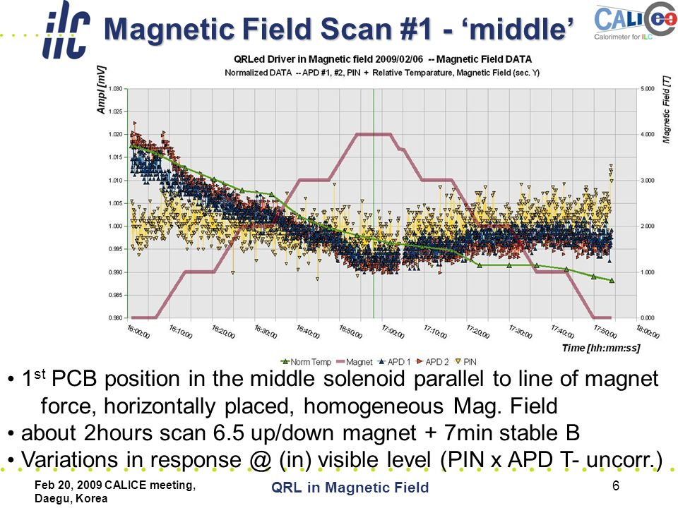 Feb 20, 2009 CALICE meeting, Daegu, Korea QRL in Magnetic Field 6 Magnetic Field Scan #1 - 'middle' 1 st PCB position in the middle solenoid parallel to line of magnet force, horizontally placed, homogeneous Mag.
