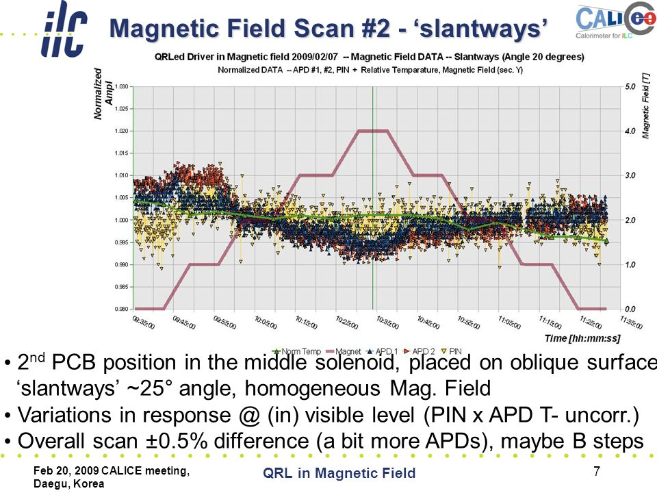 Feb 20, 2009 CALICE meeting, Daegu, Korea QRL in Magnetic Field 7 Magnetic Field Scan #2 - 'slantways' 2 nd PCB position in the middle solenoid, placed on oblique surface 'slantways' ~25° angle, homogeneous Mag.