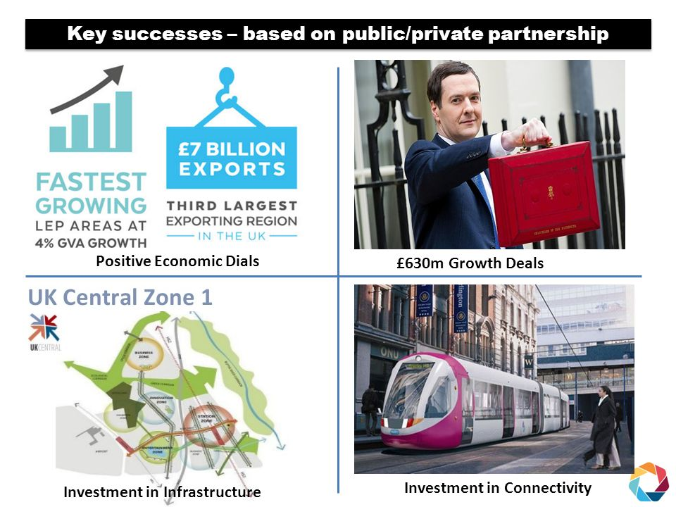 Investment in Infrastructure Key successes – based on public/private partnership Investment in Connectivity Positive Economic Dials £630m Growth Deals