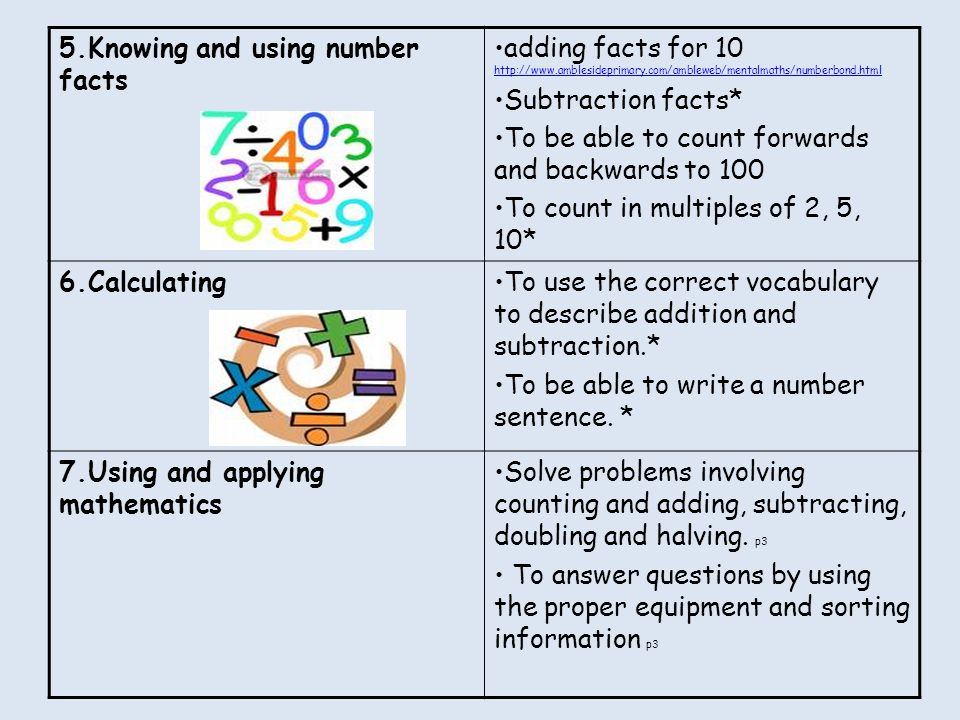 5.Knowing and using number facts adding facts for Subtraction facts* To be able to count forwards and backwards to 100 To count in multiples of 2, 5, 10* 6.CalculatingTo use the correct vocabulary to describe addition and subtraction.* To be able to write a number sentence.