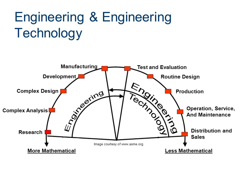 Engineering & Engineering Technology Research Complex Analysis Complex Design Development Manufacturing Test and Evaluation Routine Design Production Operation, Service, And Maintenance Distribution and Sales More Mathematical Less Mathematical Image courtesy of