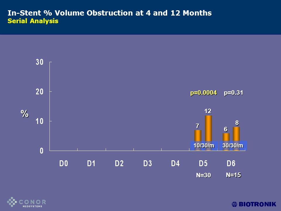 In-Stent % Volume Obstruction at 4 and 12 Months Serial Analysis % p=0.0004p=0.31 N=15 N=30 10/30/m30/30/m