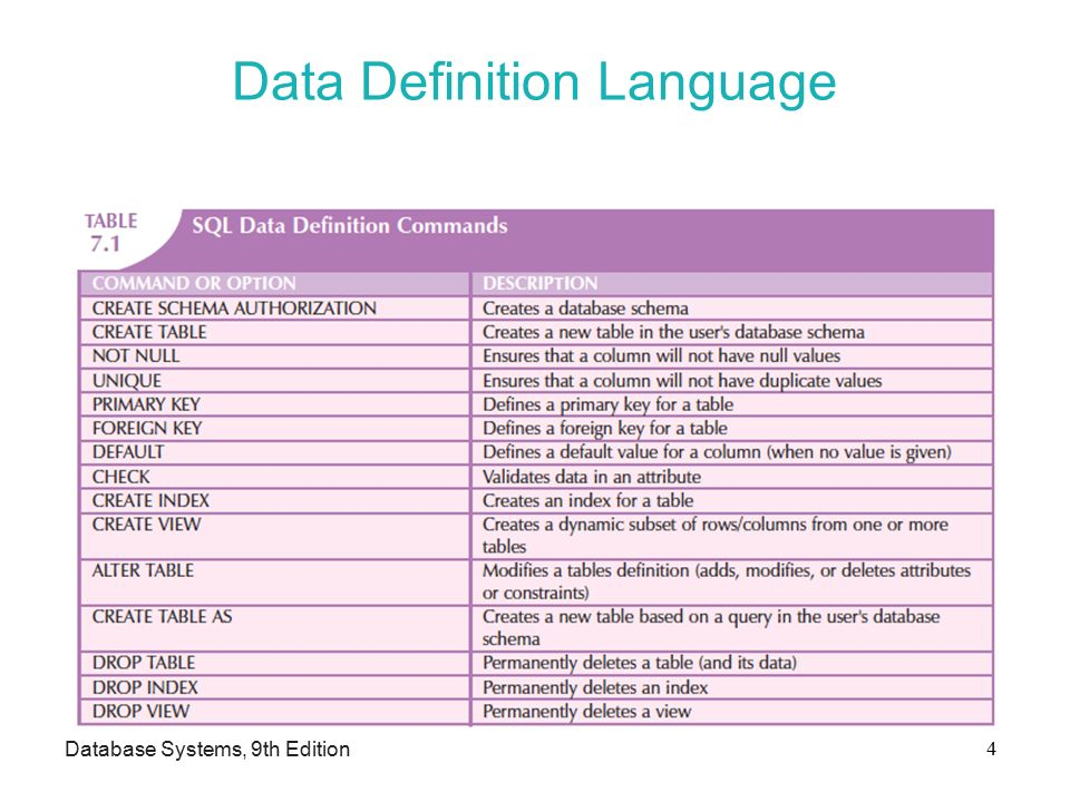 Data Definition Language Database Systems, 9th Edition 4