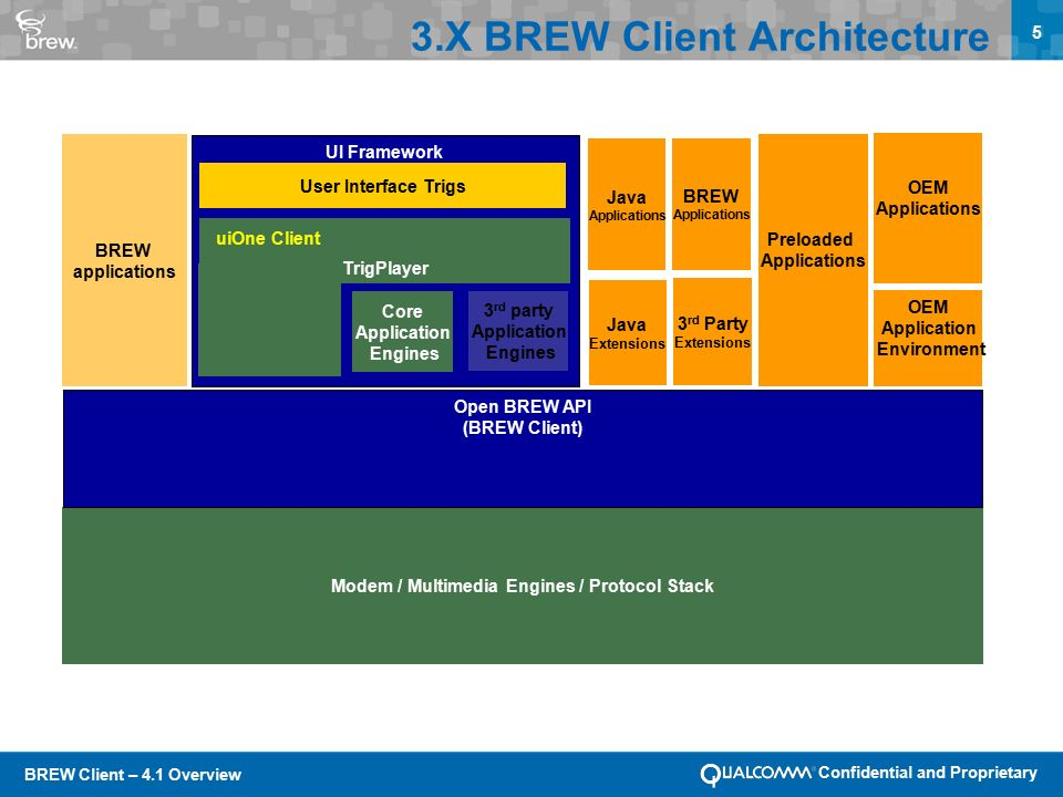 BREW Client – 4.1 Overview Confidential and Proprietary 5 3.X BREW Client Architecture UI Framework Modem / Multimedia Engines / Protocol Stack Open BREW API (BREW Client) TrigPlayer Preloaded Applications 3 rd party Application Engines Core Application Engines User Interface Trigs BREW applications OEM Applications OEM Application Environment uiOne Client 3 rd Party Extensions Java Extensions BREW Applications Java Applications
