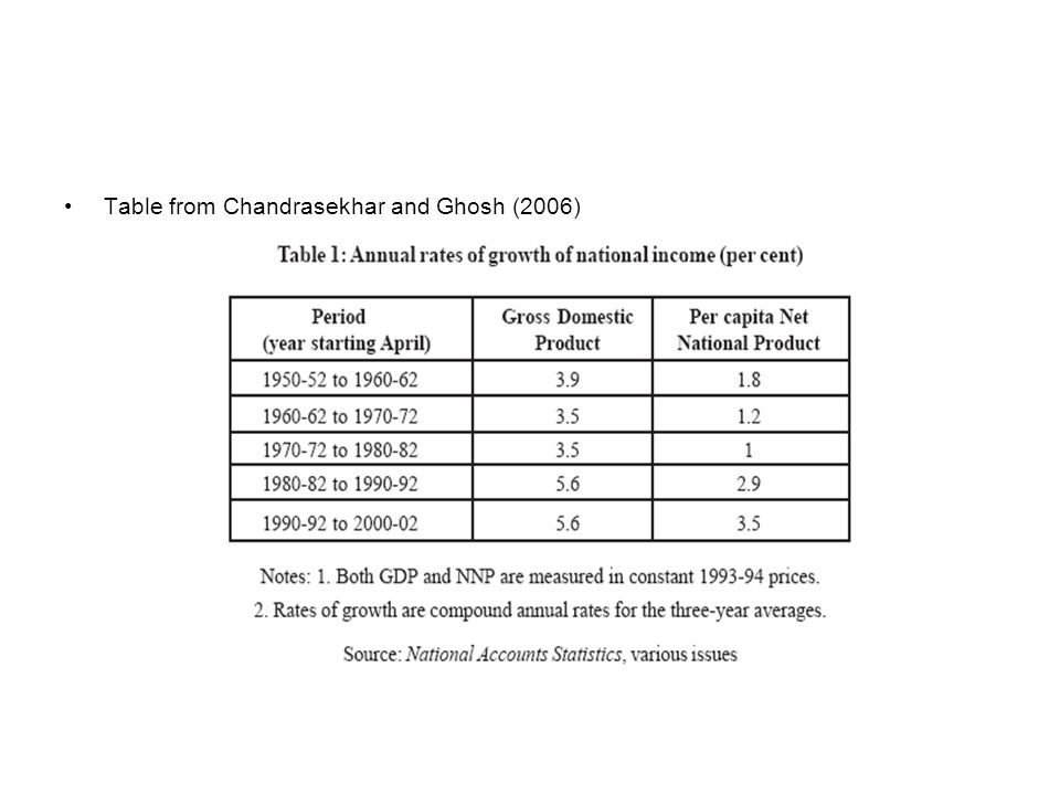 Table from Chandrasekhar and Ghosh (2006)