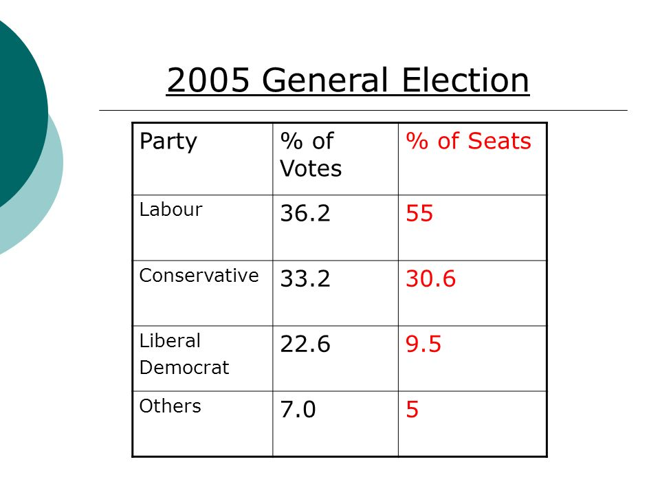 Party% of Votes % of Seats Labour Conservative Liberal Democrat Others General Election
