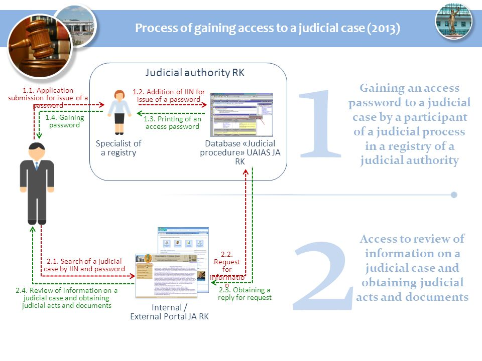 Process of gaining access to a judicial case (2013) 1 2 Gaining an access password to a judicial case by a participant of a judicial process in a registry of a judicial authority Access to review of information on a judicial case and obtaining judicial acts and documents Judicial authority RK Specialist of a registry Database «Judicial procedure» UAIAS JA RK 1.2.