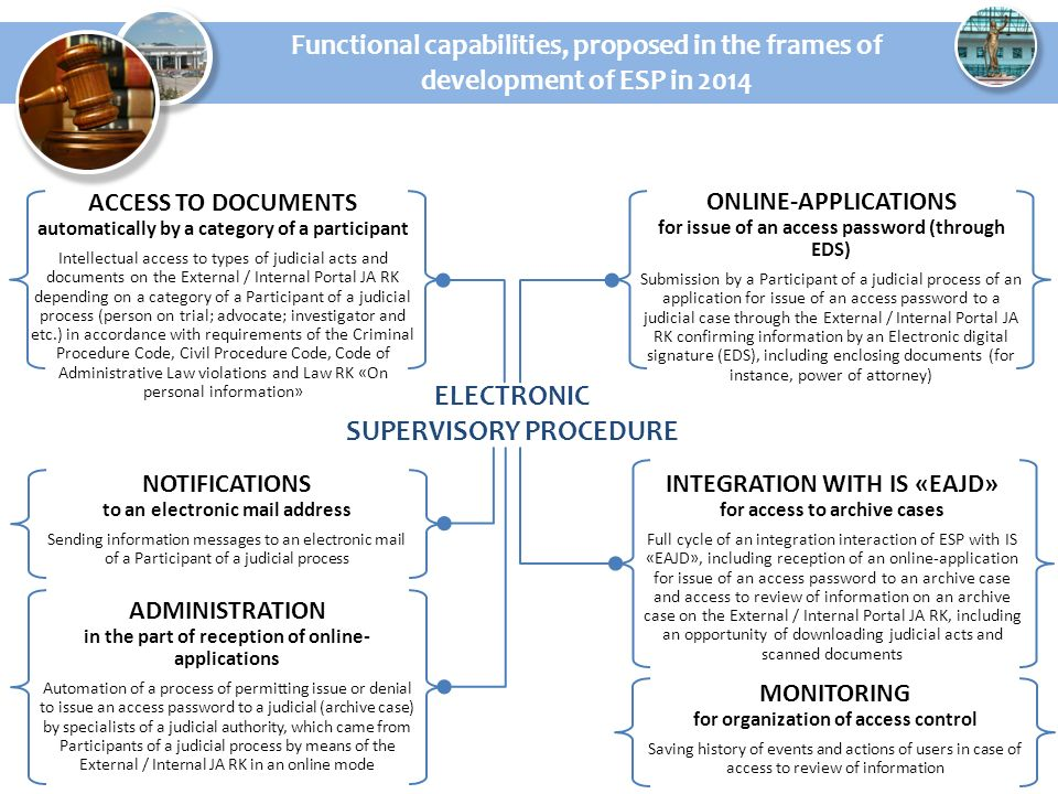 Functional capabilities, proposed in the frames of development of ESP in 2014 NOTIFICATIONS to an electronic mail address Sending information messages to an electronic mail of a Participant of a judicial process ELECTRONIC SUPERVISORY PROCEDURE ONLINE-APPLICATIONS for issue of an access password (through EDS) Submission by a Participant of a judicial process of an application for issue of an access password to a judicial case through the External / Internal Portal JA RK confirming information by an Electronic digital signature (EDS), including enclosing documents (for instance, power of attorney) ACCESS TO DOCUMENTS automatically by a category of a participant Intellectual access to types of judicial acts and documents on the External / Internal Portal JA RK depending on a category of a Participant of a judicial process (person on trial; advocate; investigator and etc.) in accordance with requirements of the Criminal Procedure Code, Civil Procedure Code, Code of Administrative Law violations and Law RK «On personal information» INTEGRATION WITH IS «EAJD» for access to archive cases Full cycle of an integration interaction of ESP with IS «EAJD», including reception of an online-application for issue of an access password to an archive case and access to review of information on an archive case on the External / Internal Portal JA RK, including an opportunity of downloading judicial acts and scanned documents MONITORING for organization of access control Saving history of events and actions of users in case of access to review of information ADMINISTRATION in the part of reception of online- applications Automation of a process of permitting issue or denial to issue an access password to a judicial (archive case) by specialists of a judicial authority, which came from Participants of a judicial process by means of the External / Internal JA RK in an online mode