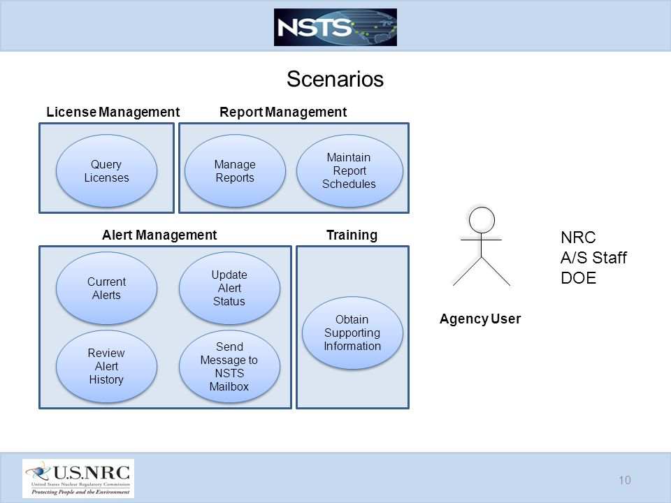 Scenarios 10 Current Alerts License Management Update Alert Status Query Licenses Manage Reports Maintain Report Schedules Review Alert History Agency User Send Message to NSTS Mailbox NRC A/S Staff DOE Report Management Alert Management Obtain Supporting Information Training