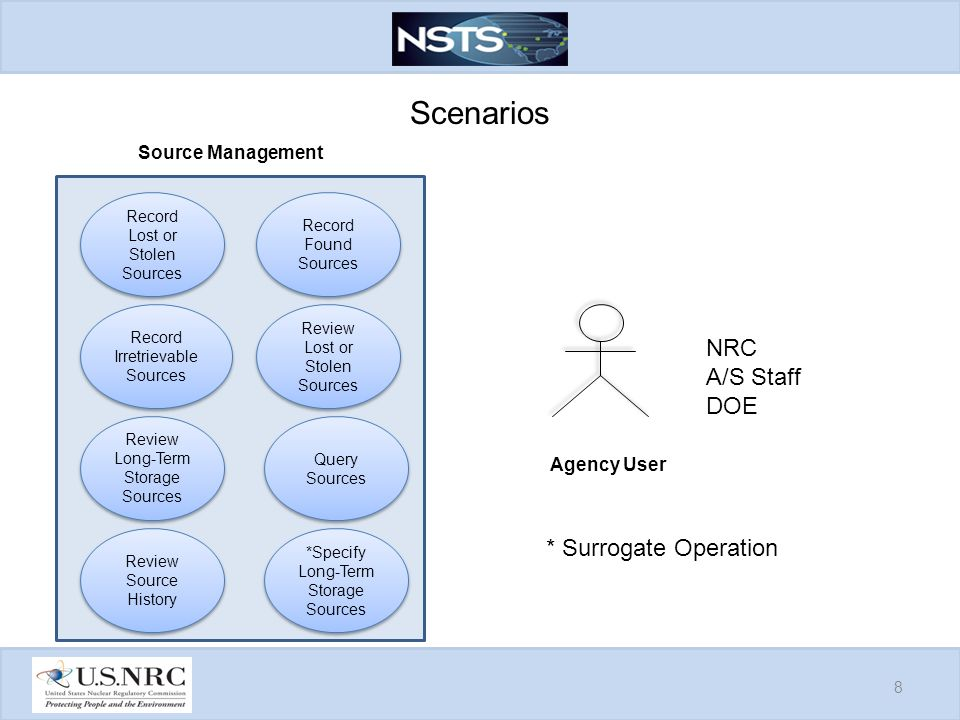 Scenarios 8 Review Long-Term Storage Sources Source Management Query Sources Record Lost or Stolen Sources Review Lost or Stolen Sources Record Found Sources Record Irretrievable Sources Review Source History Agency User *Specify Long-Term Storage Sources NRC A/S Staff DOE * Surrogate Operation