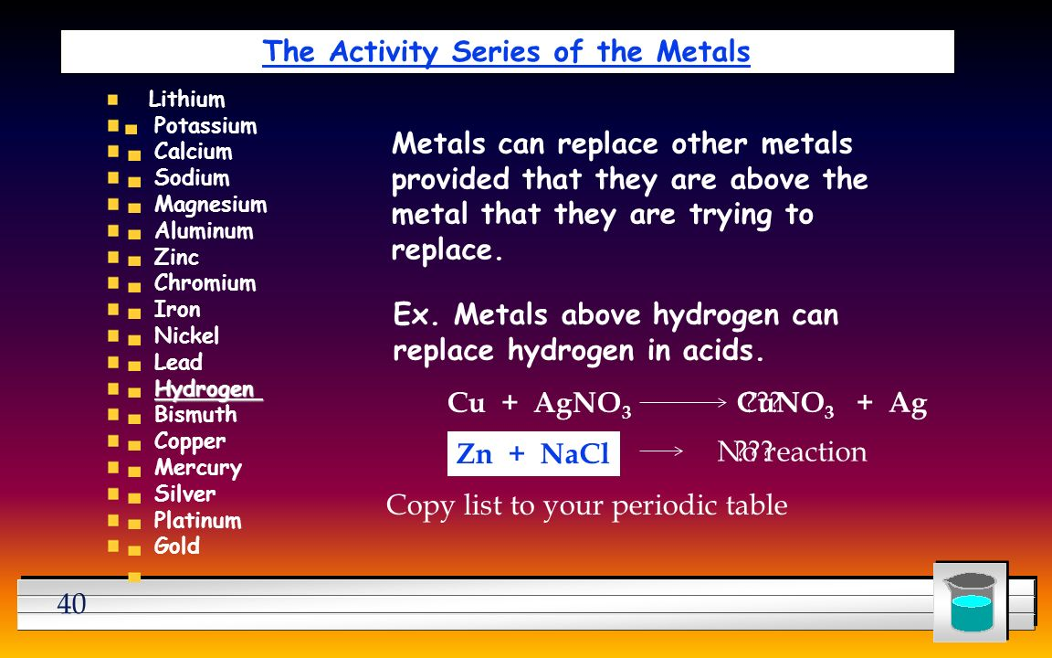 40 The Activity Series of the Metals Lithium Potassium Calcium Sodium Magnesium Aluminum Zinc Chromium Iron Nickel Lead Hydrogen Bismuth Copper Mercury Silver Platinum Gold Metals can replace other metals provided that they are above the metal that they are trying to replace.