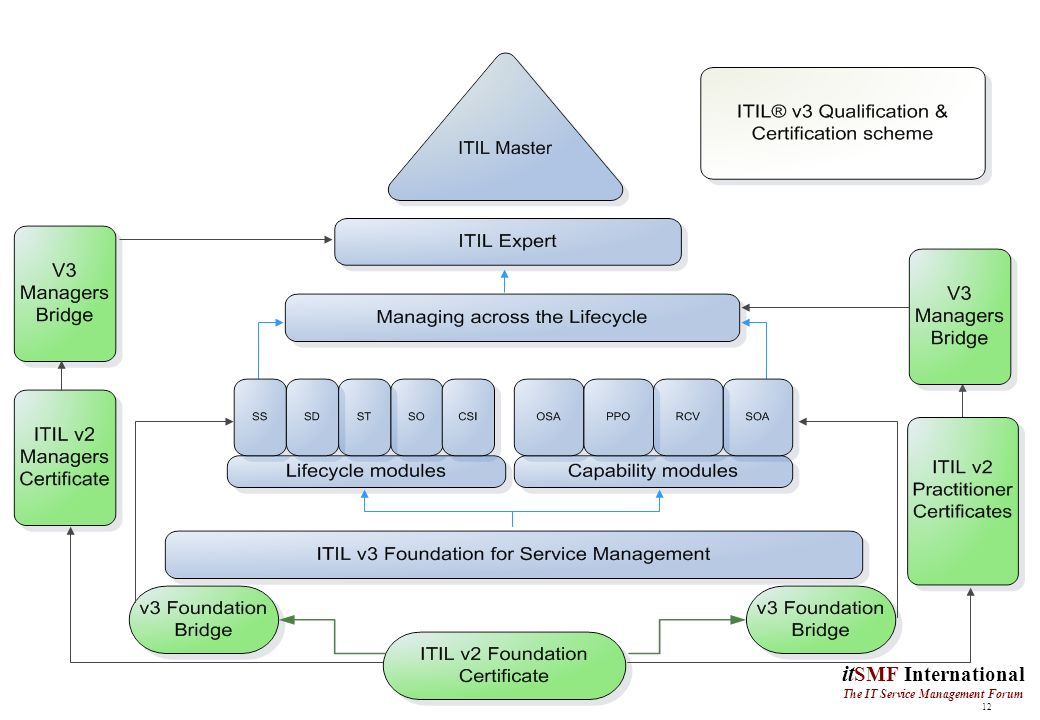 Itil v3il flow diagram wiring diagrams itil foundation notes 1 it smf the it service management forum itil fandeluxe Images