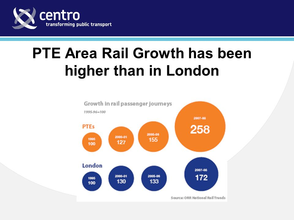 PTE Area Rail Growth has been higher than in London