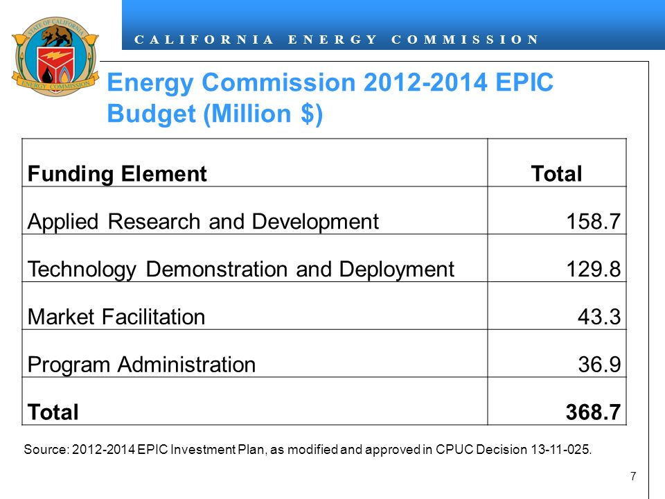 C A L I F O R N I A E N E R G Y C O M M I S S I O N Energy Commission EPIC Budget (Million $) Funding ElementTotal Applied Research and Development158.7 Technology Demonstration and Deployment129.8 Market Facilitation43.3 Program Administration36.9 Total Source: EPIC Investment Plan, as modified and approved in CPUC Decision