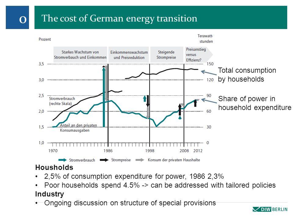 German electricity market