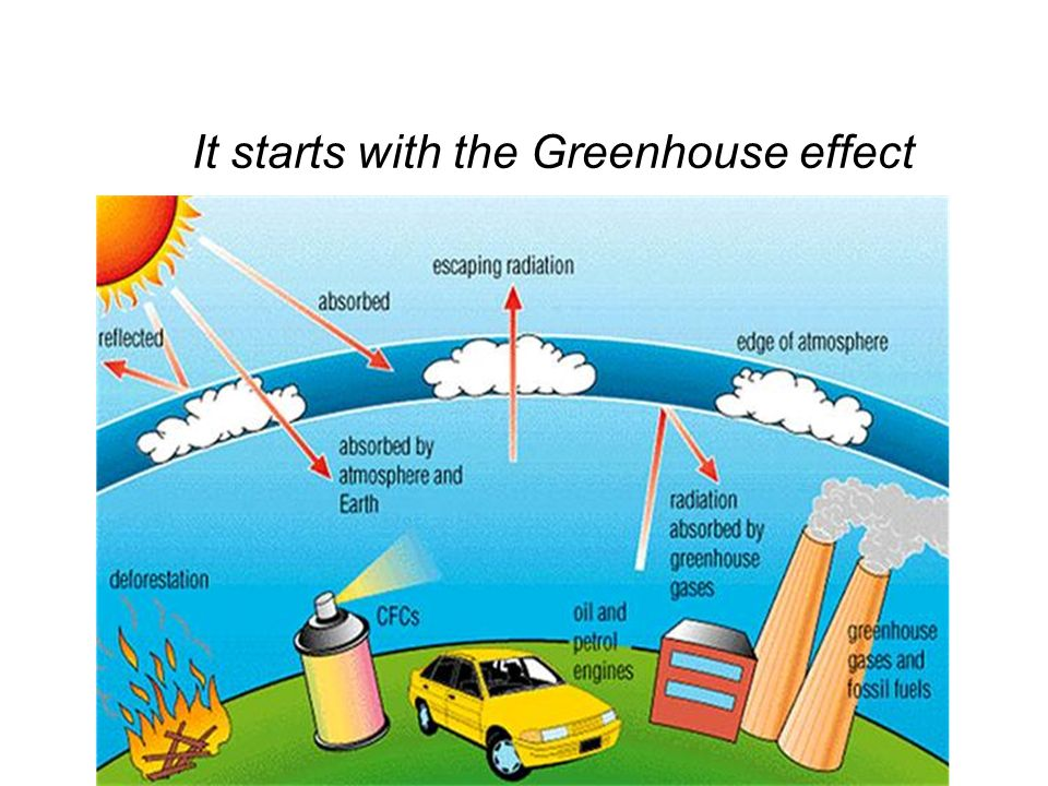 It starts with the Greenhouse effect