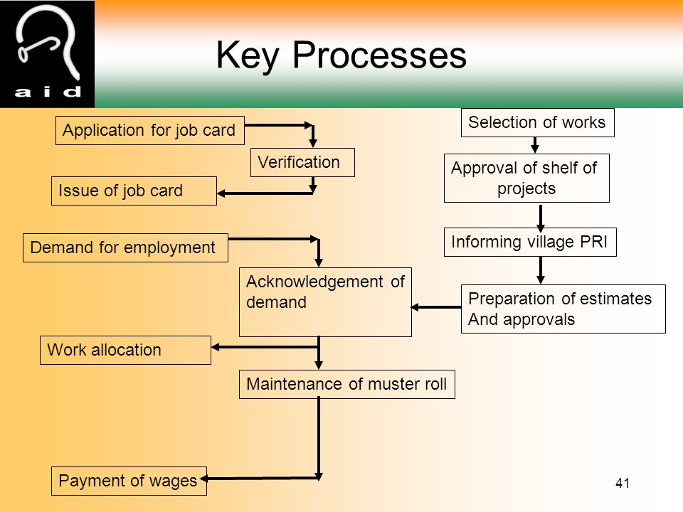 41 Key Processes Application for job card Issue of job card Demand for employment Work allocation Selection of works Approval of shelf of projects Informing village PRI Preparation of estimates And approvals Acknowledgement of demand Maintenance of muster roll Verification Payment of wages