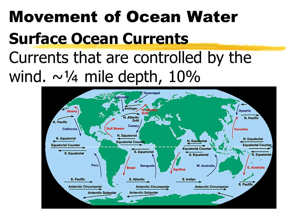 Movement of Ocean Water Surface Ocean Currents Currents that are controlled by the wind.