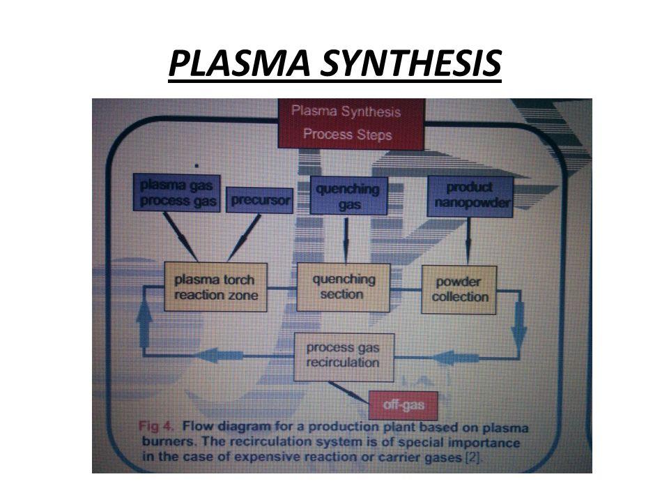 PLASMA SYNTHESIS