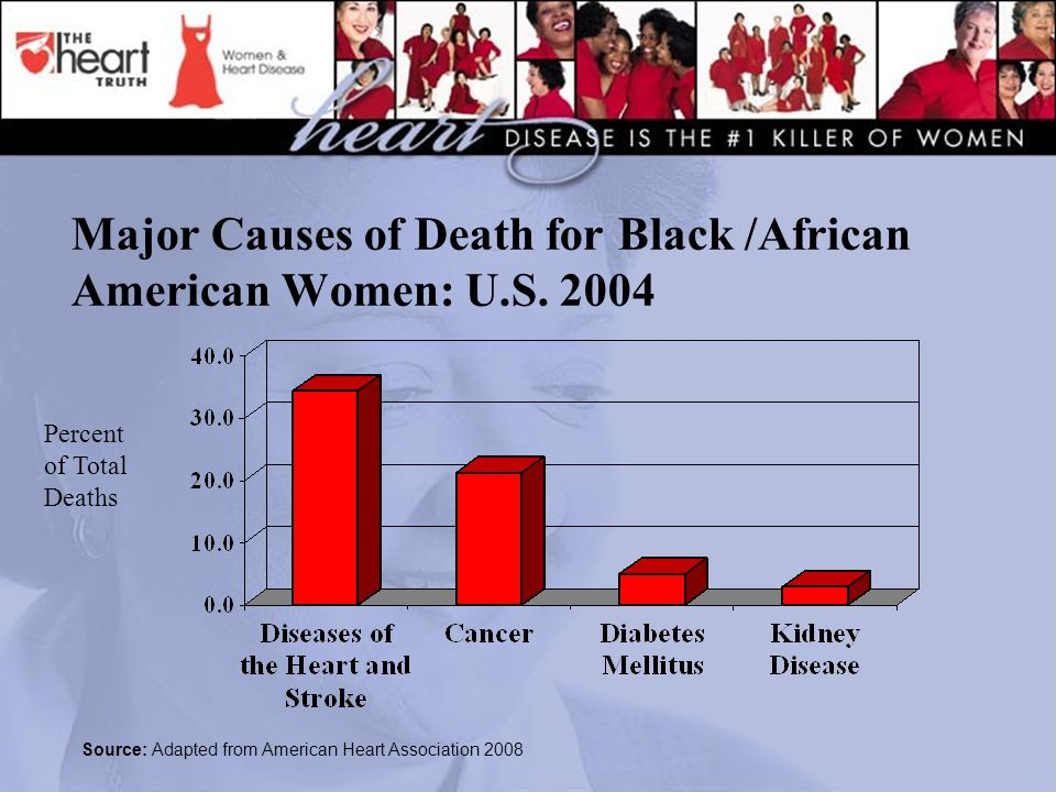 Major Causes of Death for Black /African American Women: U.S.