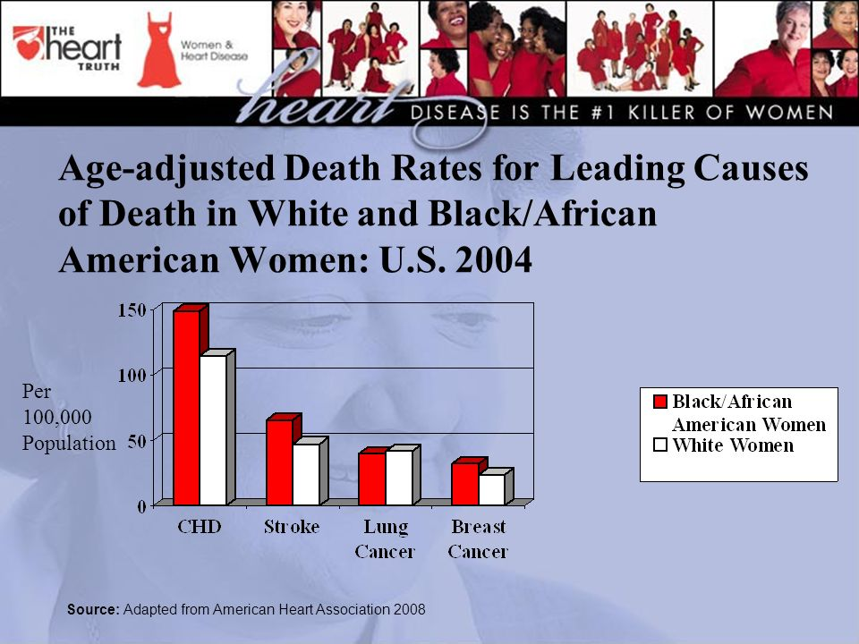 Age-adjusted Death Rates for Leading Causes of Death in White and Black/African American Women: U.S.