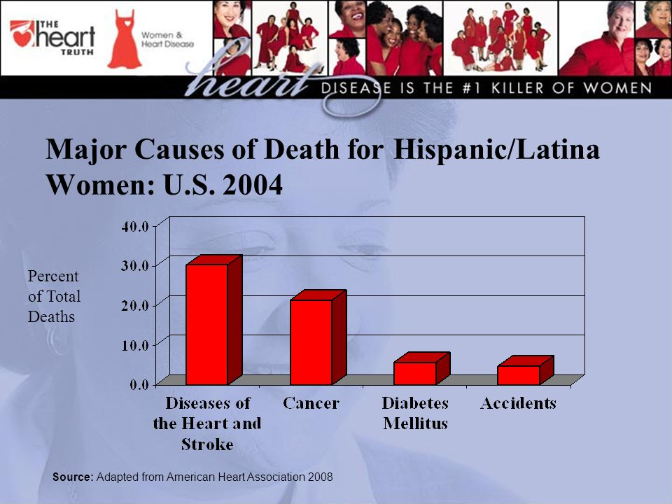 Major Causes of Death for Hispanic/Latina Women: U.S.