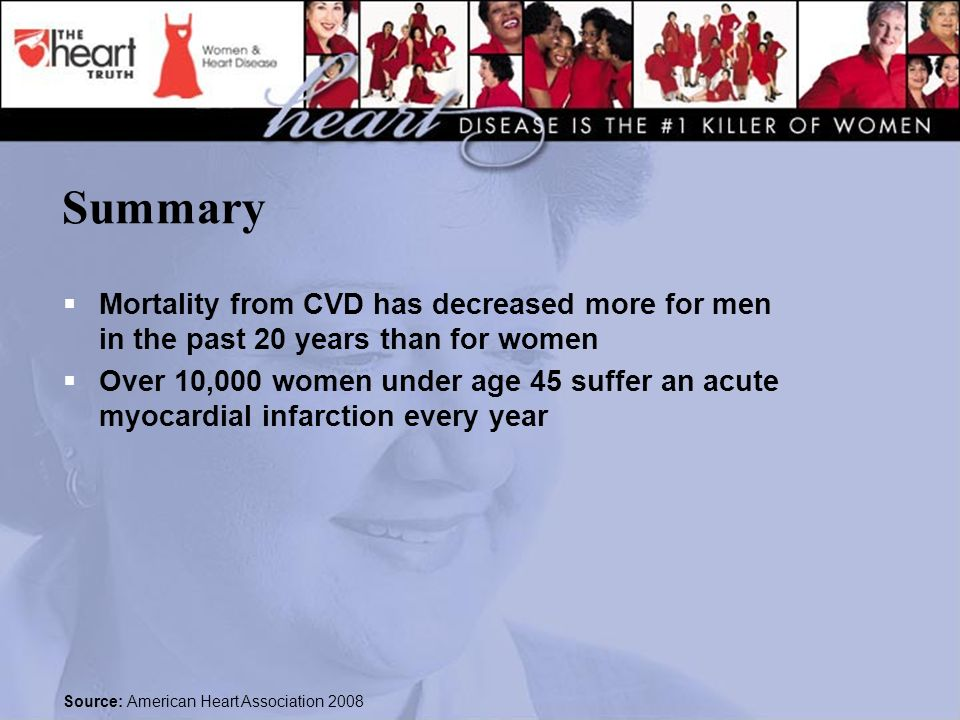 Summary  Mortality from CVD has decreased more for men in the past 20 years than for women  Over 10,000 women under age 45 suffer an acute myocardial infarction every year Source: American Heart Association 2008