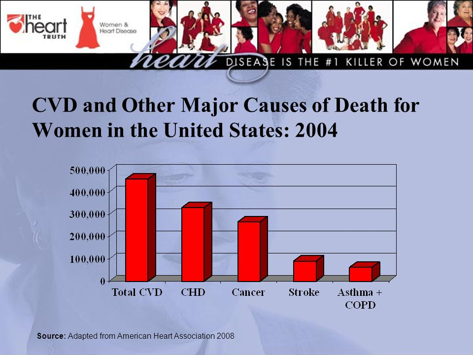 CVD and Other Major Causes of Death for Women in the United States: 2004 Source: Adapted from American Heart Association 2008