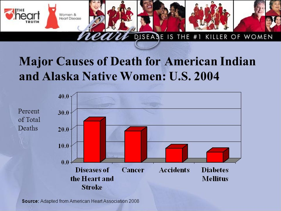 Major Causes of Death for American Indian and Alaska Native Women: U.S.