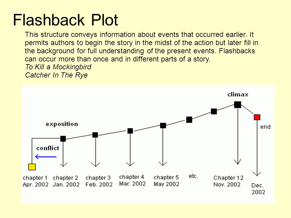 Plot is the literary element that describes the structure of a to kill a mockingbird catcher in the rye flashback plot this structure conveys information about events that occurred earlier ccuart Choice Image