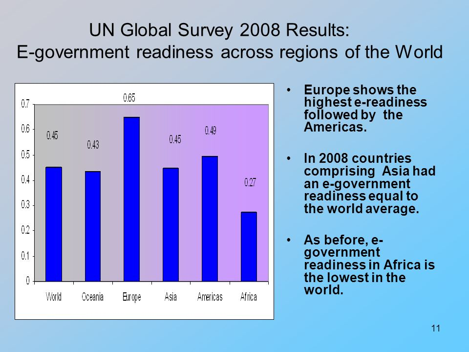 11 UN Global Survey 2008 Results: E-government readiness across regions of the World Europe shows the highest e-readiness followed by the Americas.