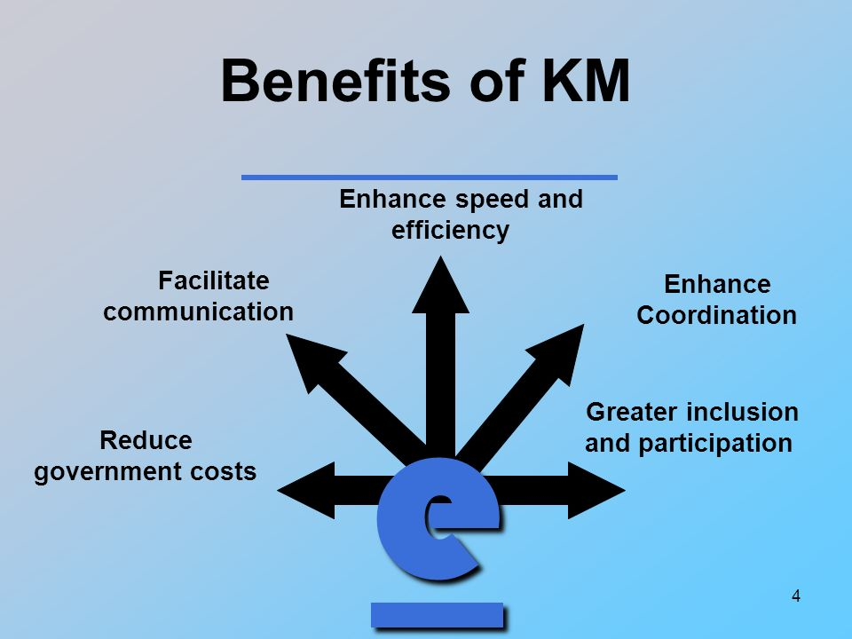 4 Benefits of KM Enhance speed and efficiency Enhance Coordination Reduce government costs Greater inclusion and participation e Facilitate communication