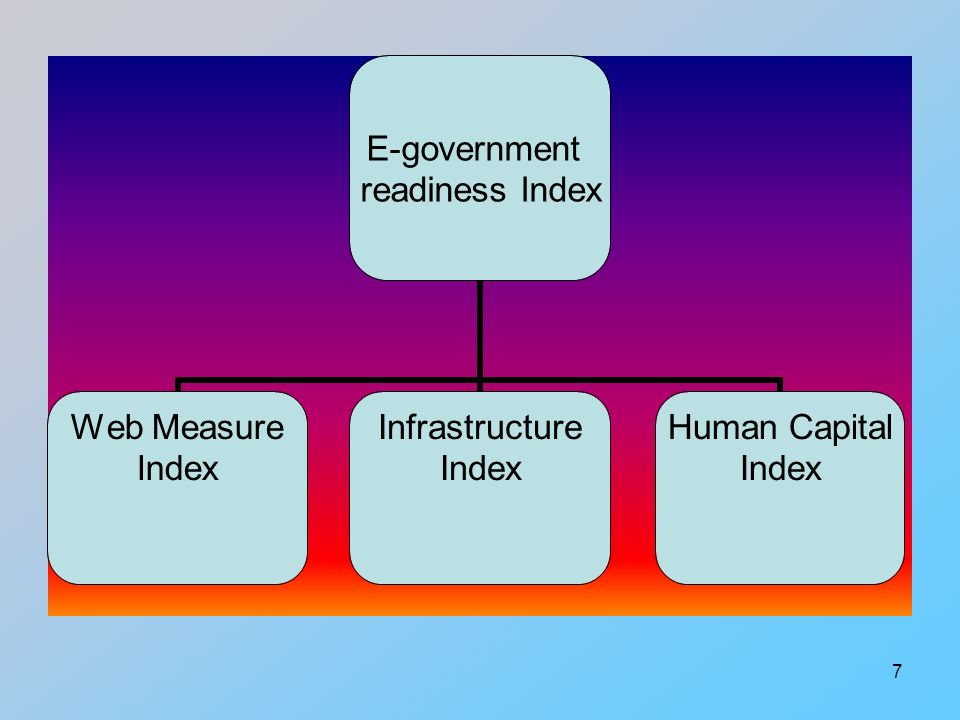 7 E-government readiness Index Web Measure Index Infrastructure Index Human Capital Index