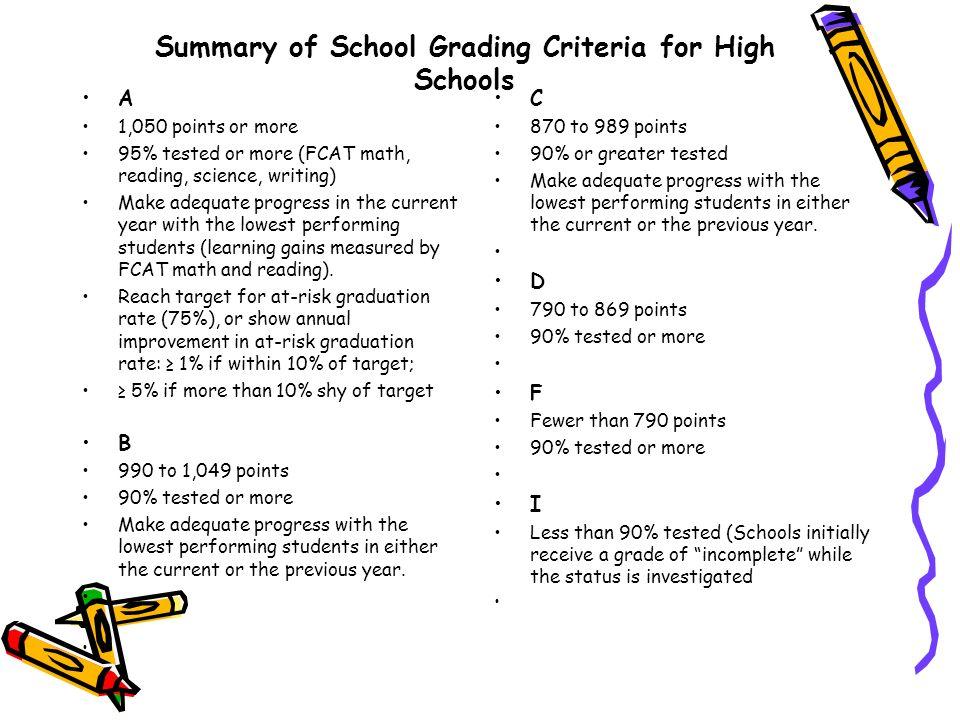 Summary of School Grading Criteria for High Schools A 1,050 points or more 95% tested or more (FCAT math, reading, science, writing) Make adequate progress in the current year with the lowest performing students (learning gains measured by FCAT math and reading).